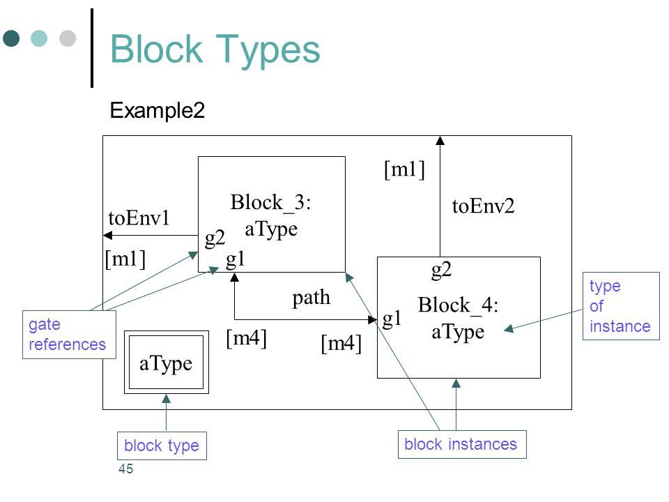 Block Types Example2 [m1] Block_3: aType toEnv2 toEnv1 g2 [m1] g1 g2